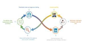 Executive access - Stratégie d'influence